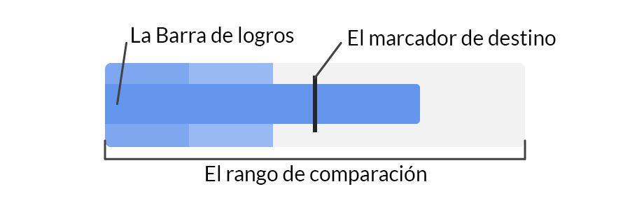 Gráficos de viñetas: qué es y cómo usarlo - Componentes